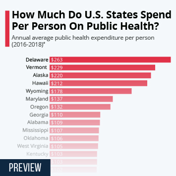 How Much Do U.S. States Spend Per Person On Public Health?