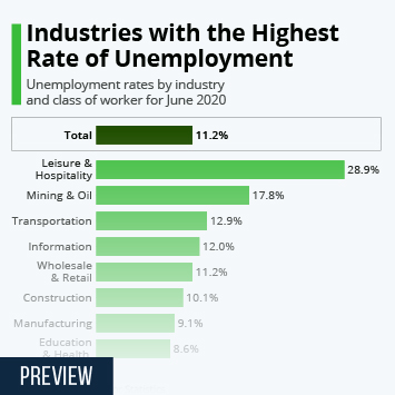 Industries with the Highest Rate of Unemployment