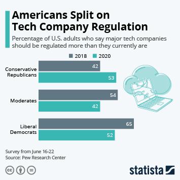 Americans Split on Tech Company Regulation