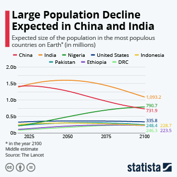 Large Population Decline Expected in China and India