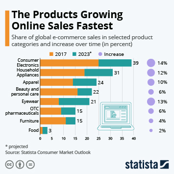 The Products Growing Online Sales Fastest