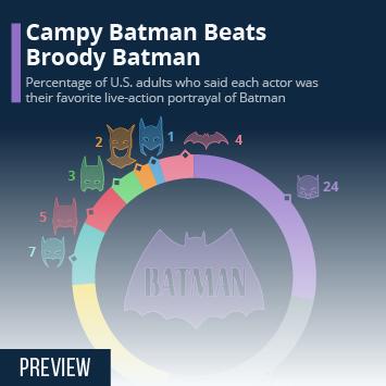 Campy Batman Beats Broody Batman