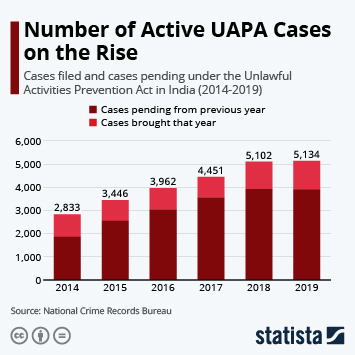 Number of Active UAPA Cases on the Rise