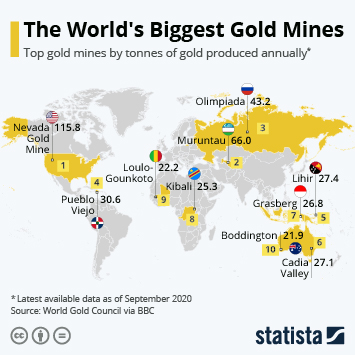 Infographic - The World's Biggest Gold Mines