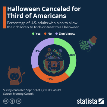 Infographic - Halloween Canceled for Third of Americans