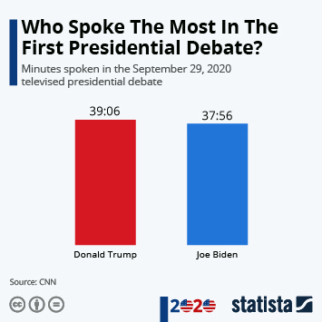 Infographic - Who Spoke The Most In The First Presidential Debate?