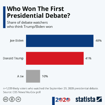 Infographic - Who Won The First Presidential Debate?