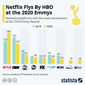 Netflix Flys By HBO at the 2020 Emmys