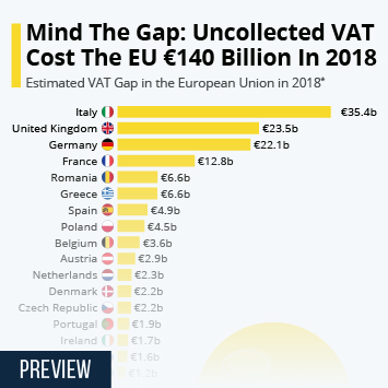 Mind The Gap: Uncollected VAT Cost The EU €140 Billion In 2018