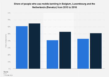 benelux: in app purchases by smartphone brand 2015 | survey