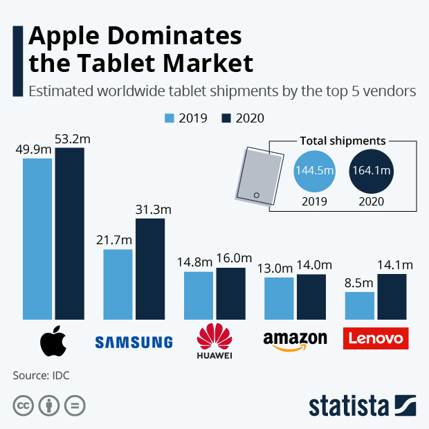 Apple Dominates the Tablet Market - Infographic
