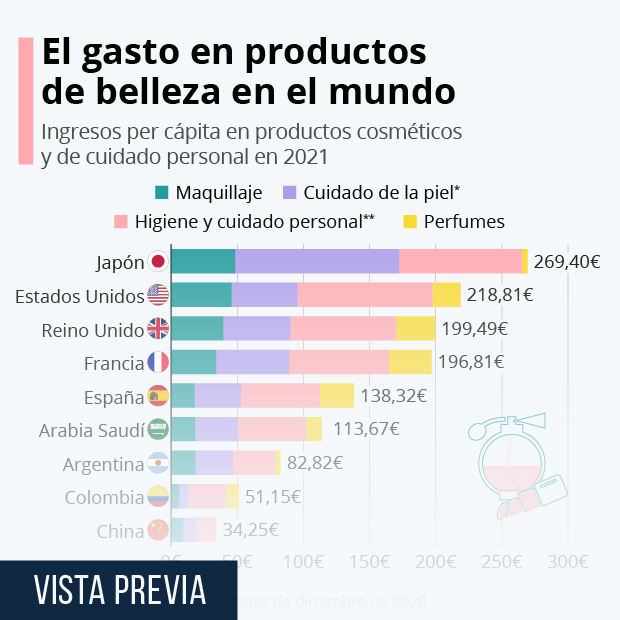 El gasto en productos cosméticos por países - Infografía