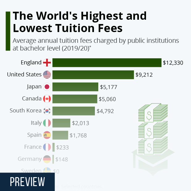 The World's Highest and Lowest Tuition Fees - Infographic