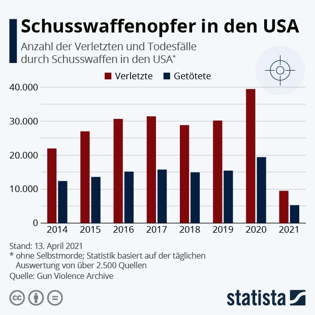Schusswaffenopfer in den USA - Infografik