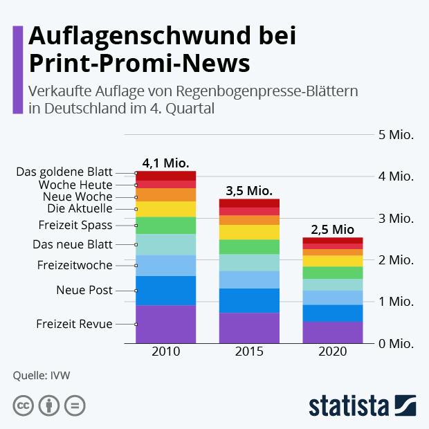 Auflagenschwund bei Print-Promi-News - Infografik