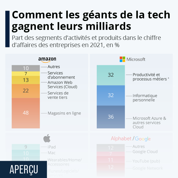 source principale revenus google apple facebook amazon