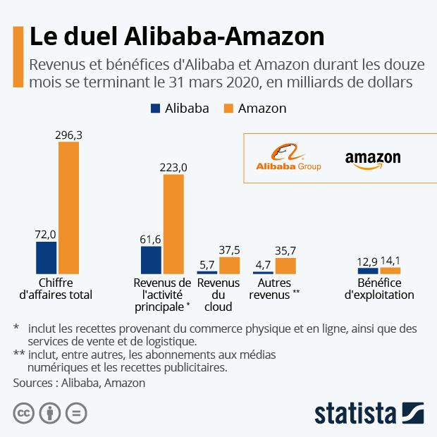 comparaison resultats financiers chiffre affaires benefice alibaba amazon