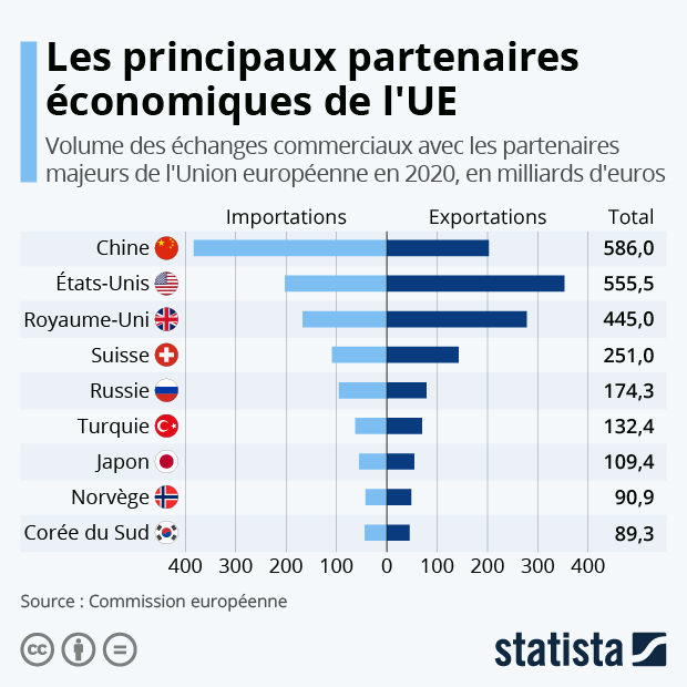 principaux partenaires economiques ue union europeenne