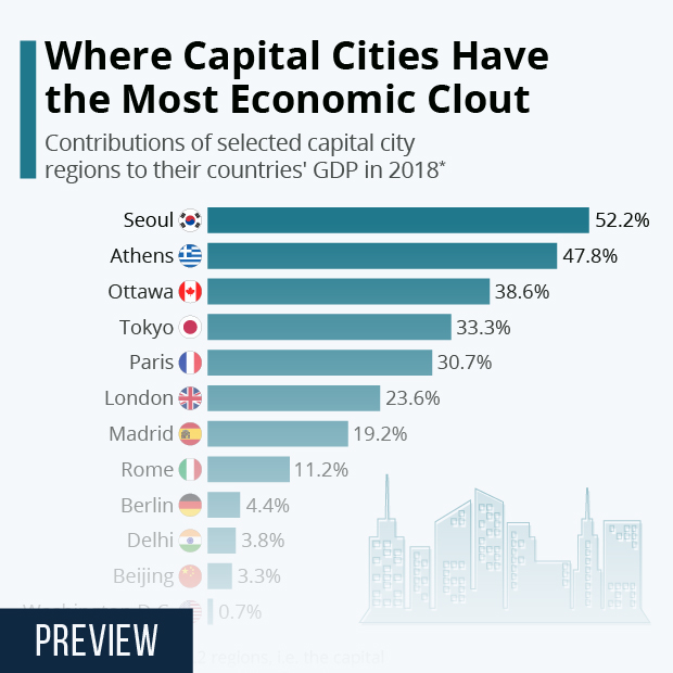 Where Capital Cities Have The Most Economic Clout - Infographic