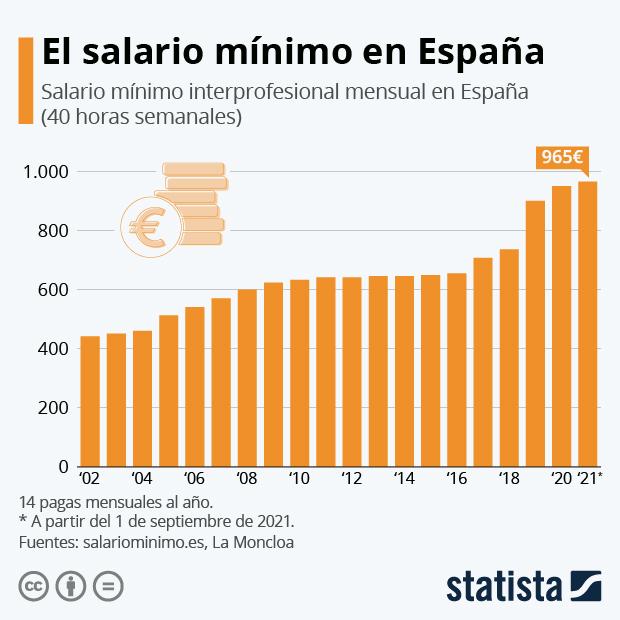 El Gobierno español y los sindicatos pactan una subida del salario mínimo a 965 euros - Infografía