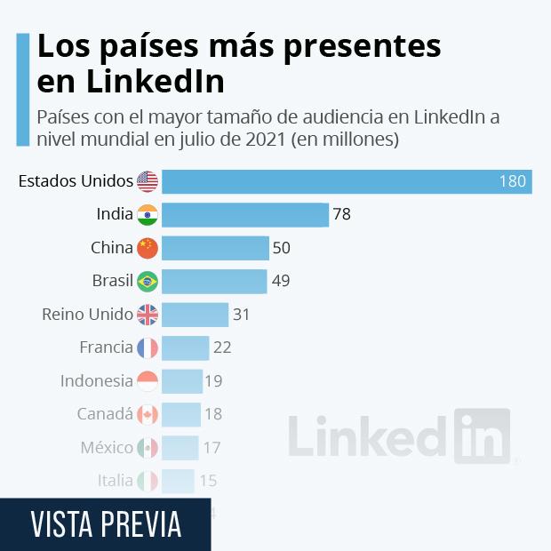 LinkedIn cerrará su portal en China, su tercer mayor mercado a nivel mundial - Infografía