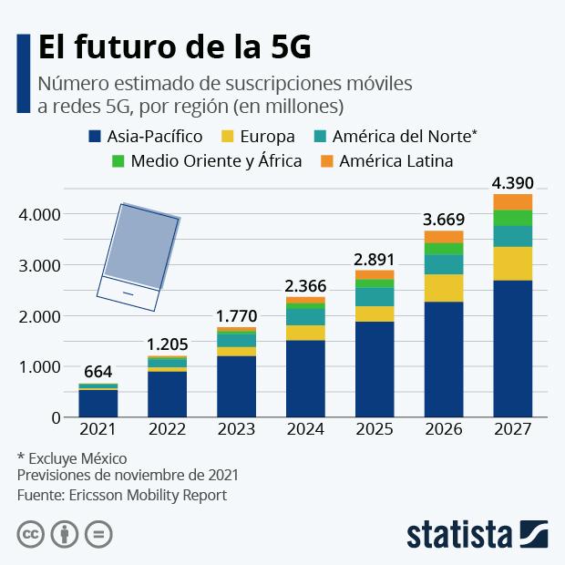 número de suscripciones móviles a redes 5G