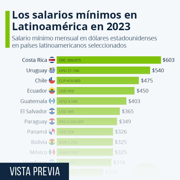 Los salarios mínimos en América Latina para 2021 - Infografía