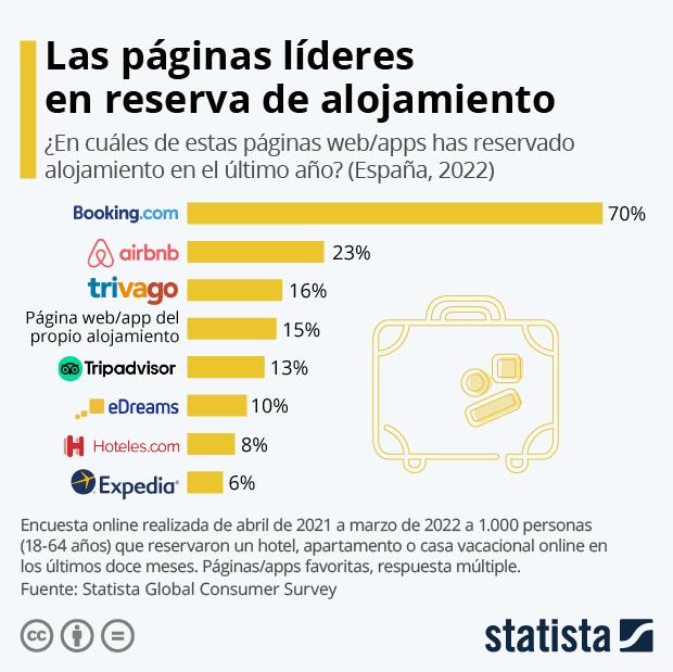 Las páginas de reservas turísticas más usadas en España - Infografía