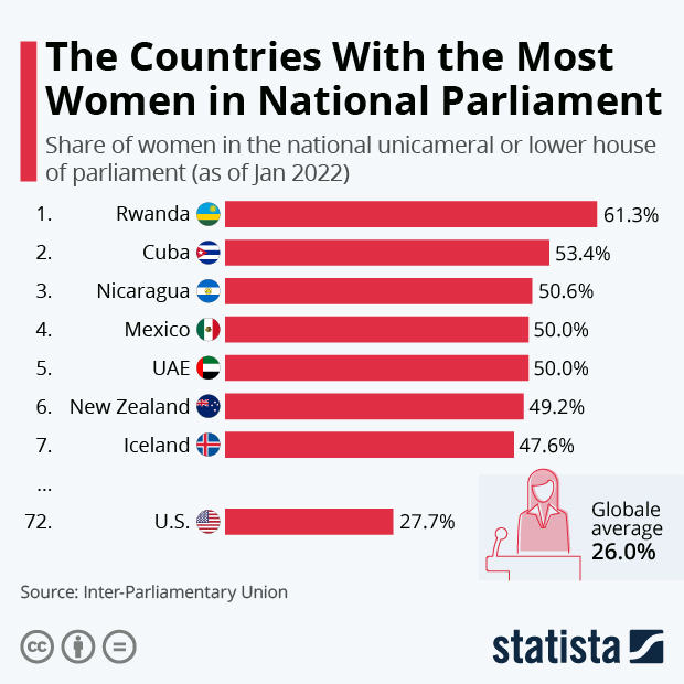 The Countries With The Most Women In National Parliament - Infographic