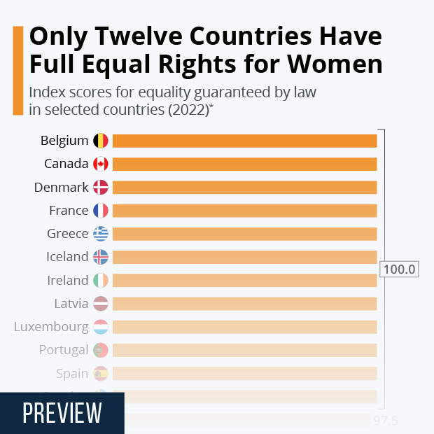 Only Ten Countries Have Full Equal Rights for Women - Infographic