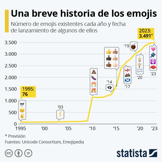 ¿De qué año es tu emoji preferido? - Infografía