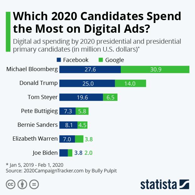 digital ad spending campaign