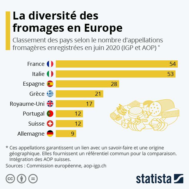 les pays avec la plus grande diversite de fromages selon les igp et aop enregistrees