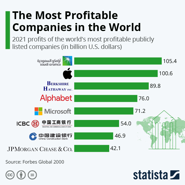 The Most Profitable Companies in the World - Infographic