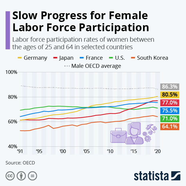 Progress & Stagnation: Women in the Labor Force - Infographic