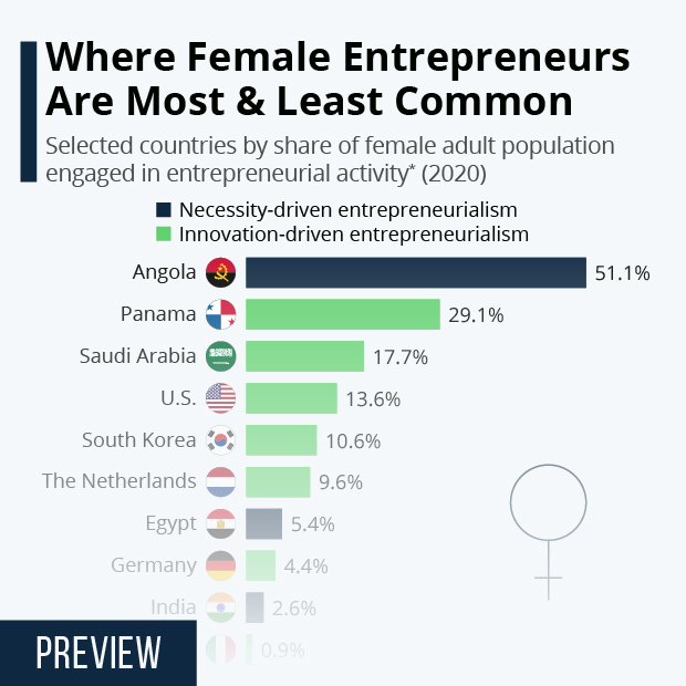 Where Female Entrepreneurs Are Most & Least Common - Infographic