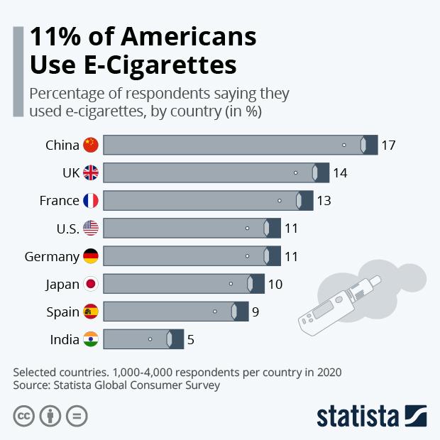 percent of smokers using e-cigarettes