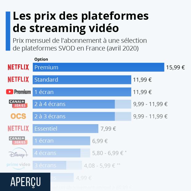 comparaison prix services streaming video a la demande svod en france