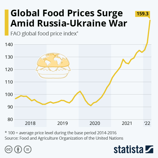 Global Food Prices on the Uptick - Infographic