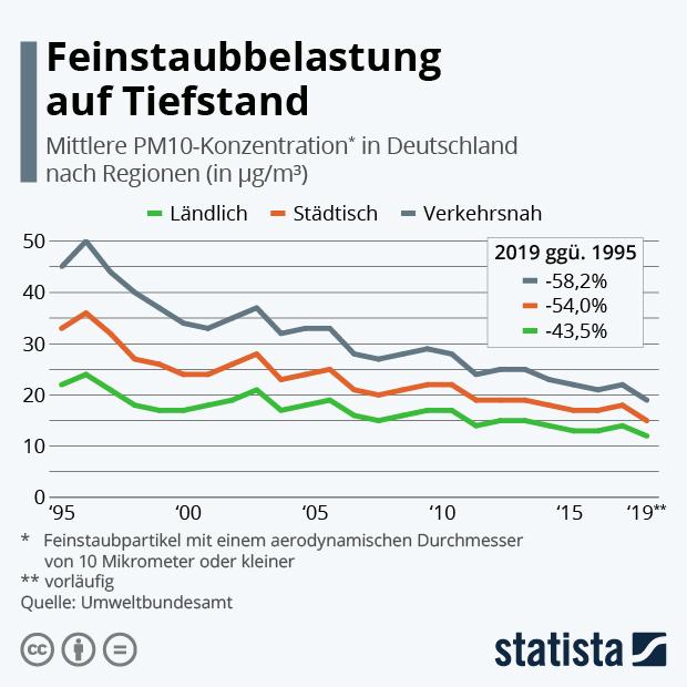 Feinstaubbelastung in Deutschland nach Regionen
