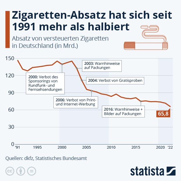 Absatz von Zigaretten in Deutschland