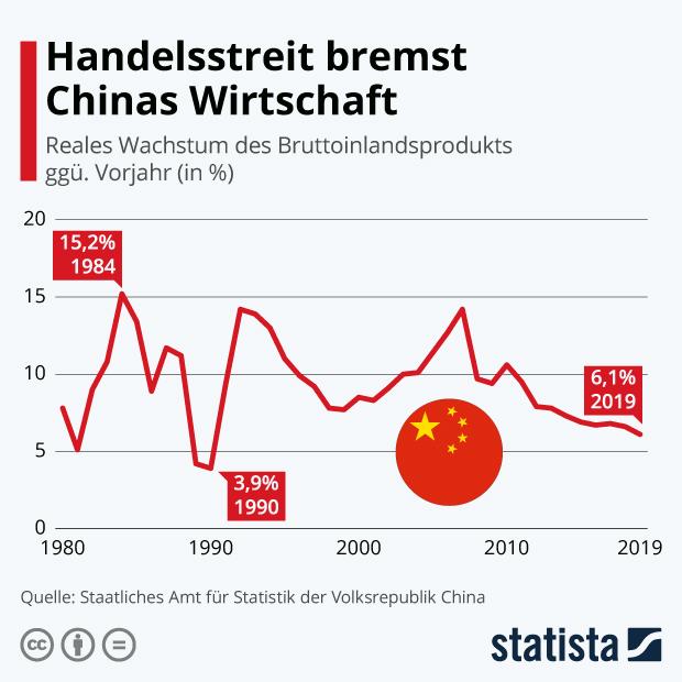 Reales Wachstum des chinesischen BIP