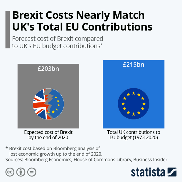forecast cost of Brexit compared to the UK's EU budget contributions