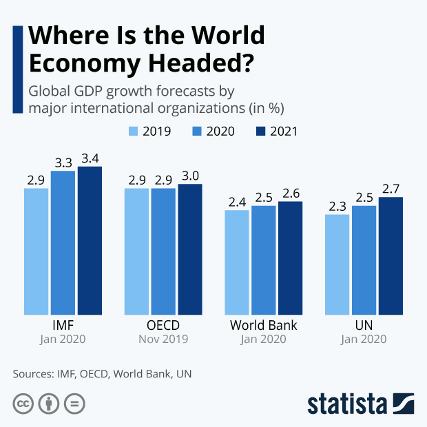 Comparison of global GDP growth forecasts
