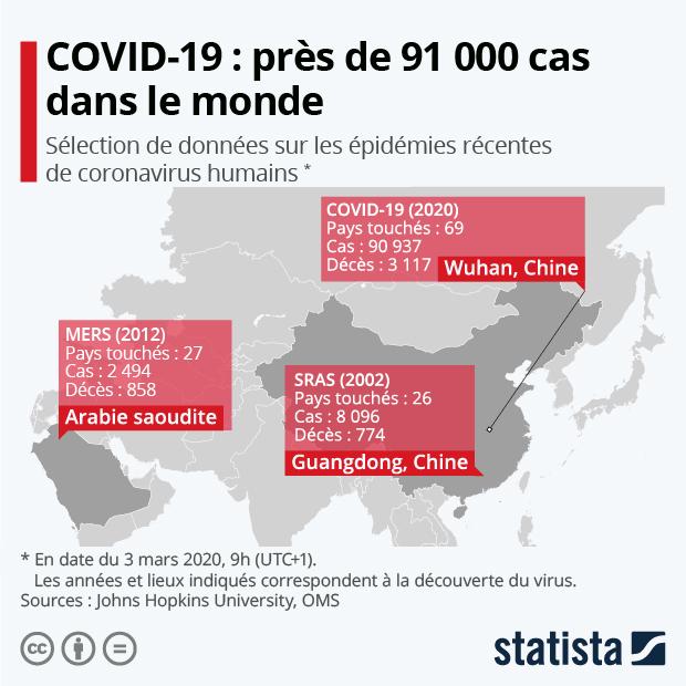 chiffres cles epidemies coronavirus cas deces taux mortalite pays touches