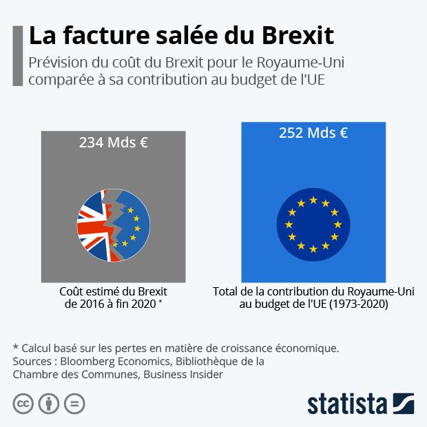 comparaison cout du brexit et participation financiere royaume uni au budget ue