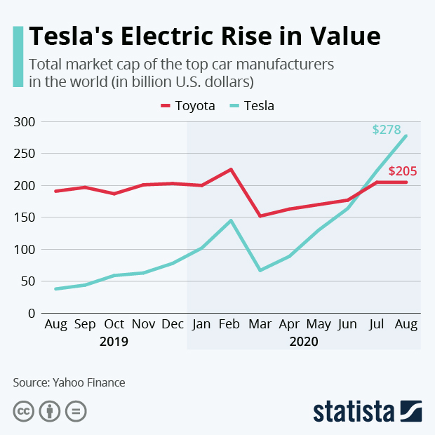 tesla market valuation record