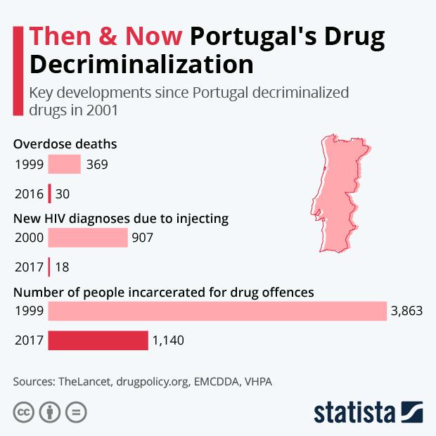 key developments since Portugal decriminalized drugs