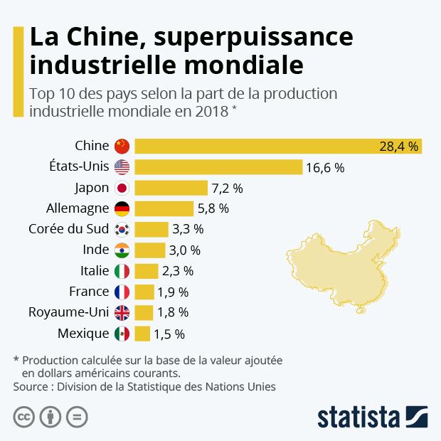 top 10 des pays selon la part de la production industrielle mondiale