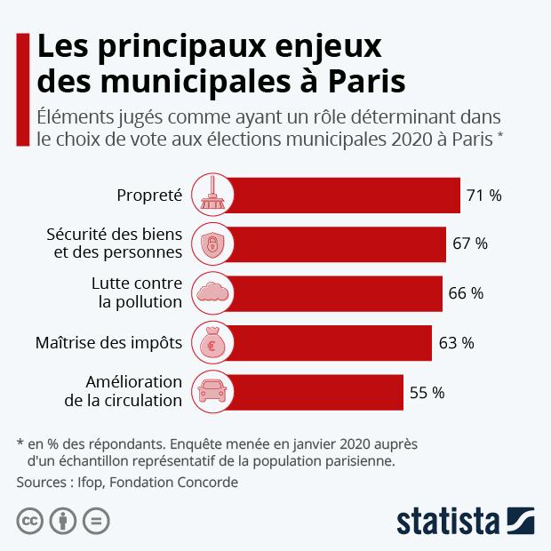 principaux enjeux des elections municipales a paris